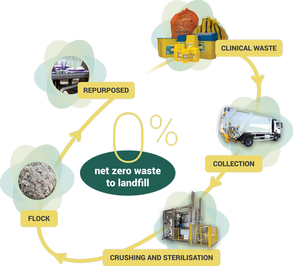 Clinical Waste recycling process